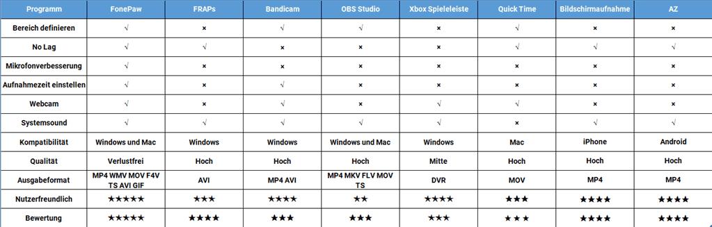 Spiele Aufnahmeprogramme im Vergleich