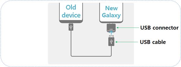 conectar iPhone con Samsung