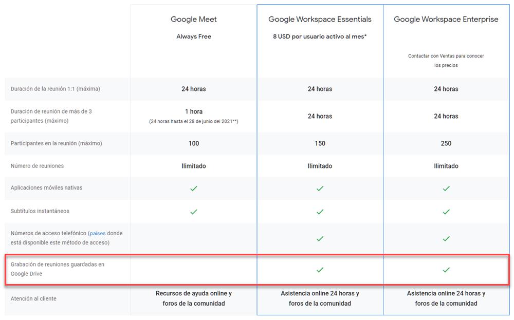 Diferencia entre las versiones de Google Meet