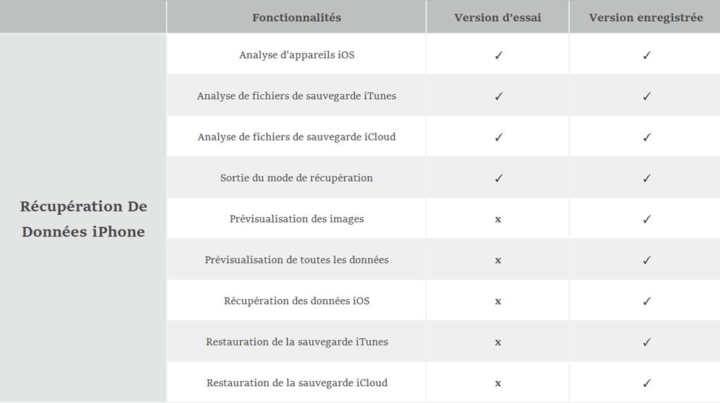 différences entre la version d'essai et la version enregistrée