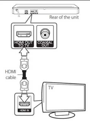 Process of Using HDMI Cable