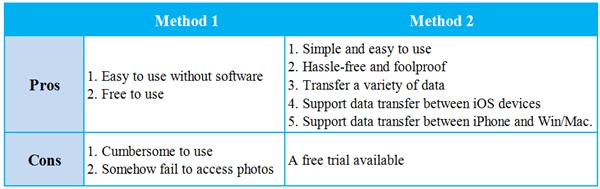 Comparison Flash Drive Photo Transfer