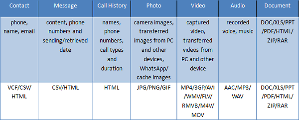 Recovered Contents and Exported Format